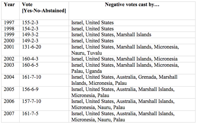 "UN voting record on ""Peaceful Settlement of the Question of Palestine"""